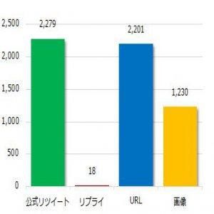 【Twitter調査】日本和装CMに木村拓哉さんを起用